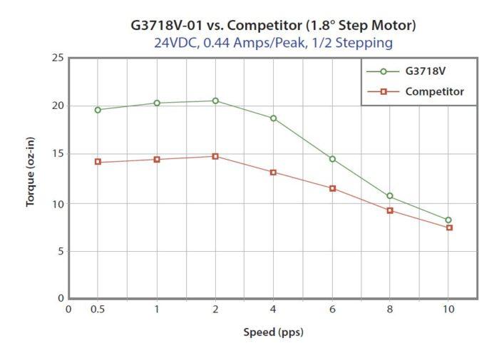 g3718v_vs_competitor