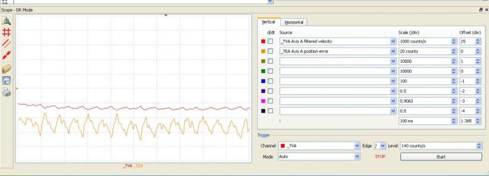 Figur 3 – Hastigheten hos återkopplad stegmotor med trimmade PID-värden. Överst visas hastigheten vid 1000cnts/sek per div. Nederst är positionsfelet vid 20 cnts per div.